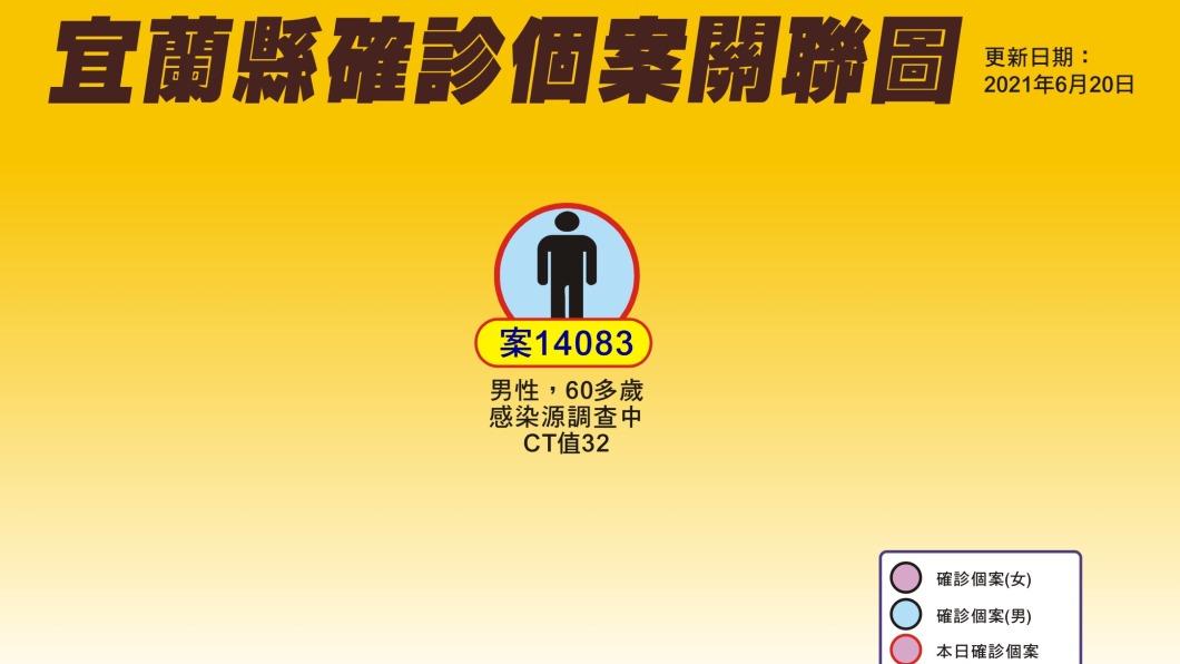 案14083確診後失聯,宜蘭縣、台北市合作找人。(圖/宜蘭縣政府提供) 北市確診後突失聯! 警政單位急尋「60多歲宜蘭男」