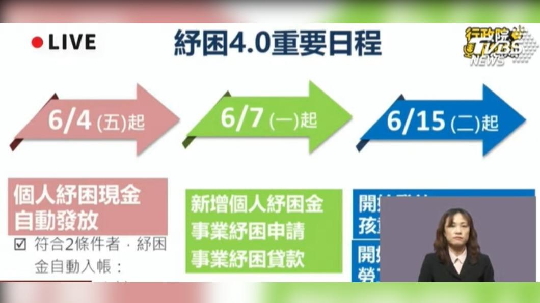 紓困4.0精進方案。(圖/TVBS) 紓困10萬貸款117萬人申請 政院:符合資格者全核貸