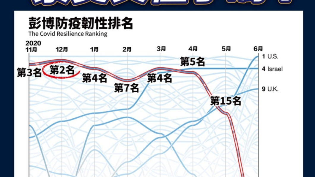台灣全球防疫排名暴跌。(圖/國民黨提供) 全球防疫排名慘跌,江啓臣:蔡英文只會歸咎疫苗難買