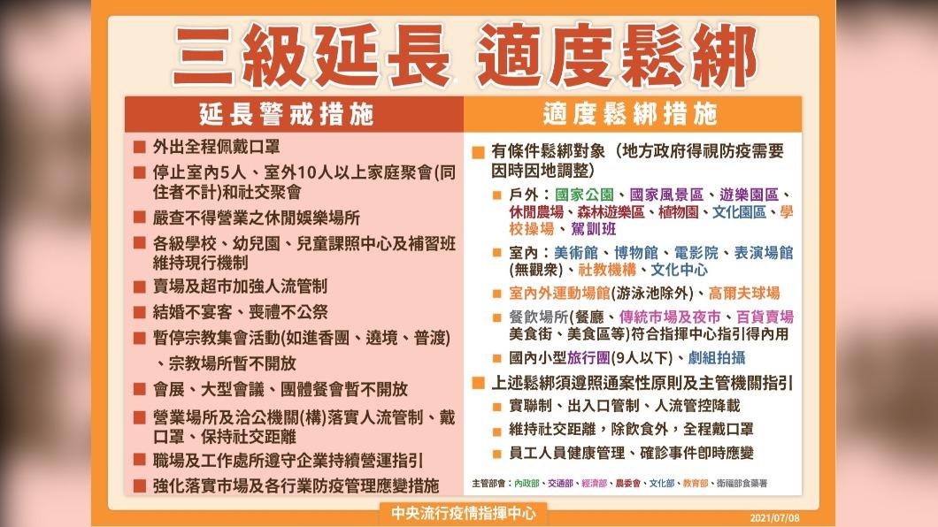 三級延長,適度鬆綁。(圖/中央流行疫情指揮中心) 宣布三級警戒延長至7/26 陳時中曝「微解封」完整措施