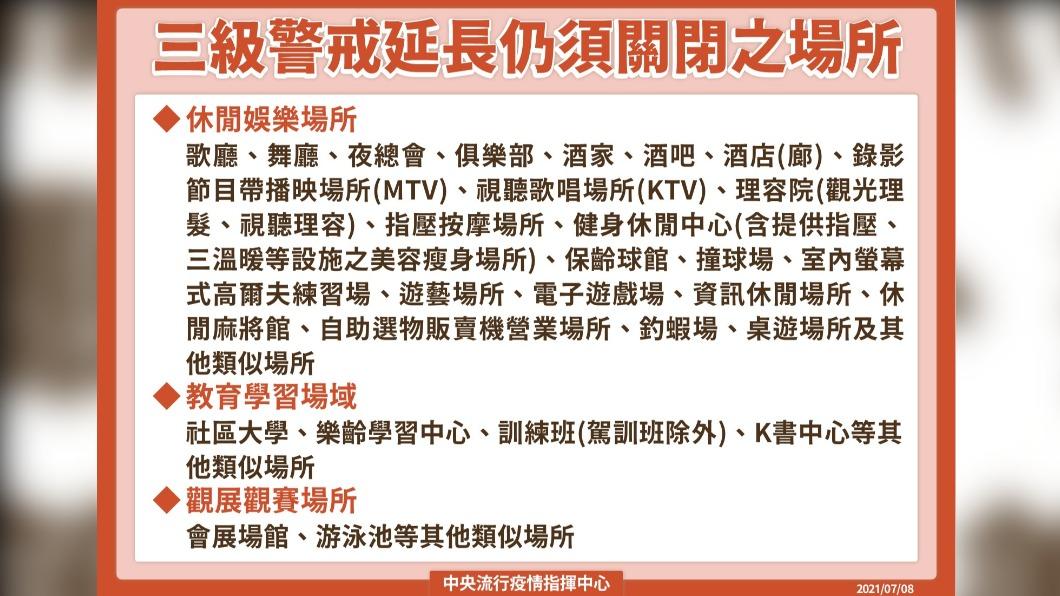 三級警戒延長仍須關閉之場所。(圖/中央流行疫情指揮中心) 宣布三級警戒延長至7/26 陳時中曝「微解封」完整措施