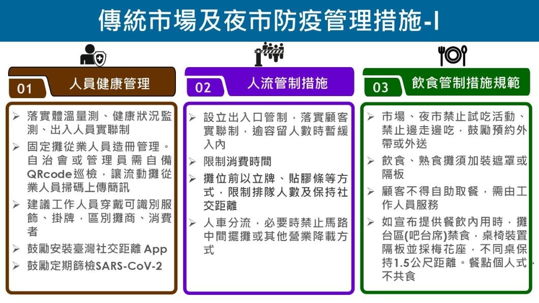 傳統市場及夜市防疫管理措施-1。(圖/經濟部) 餐廳、夜市、百貨內用鬆綁 中央公布須符這些條件