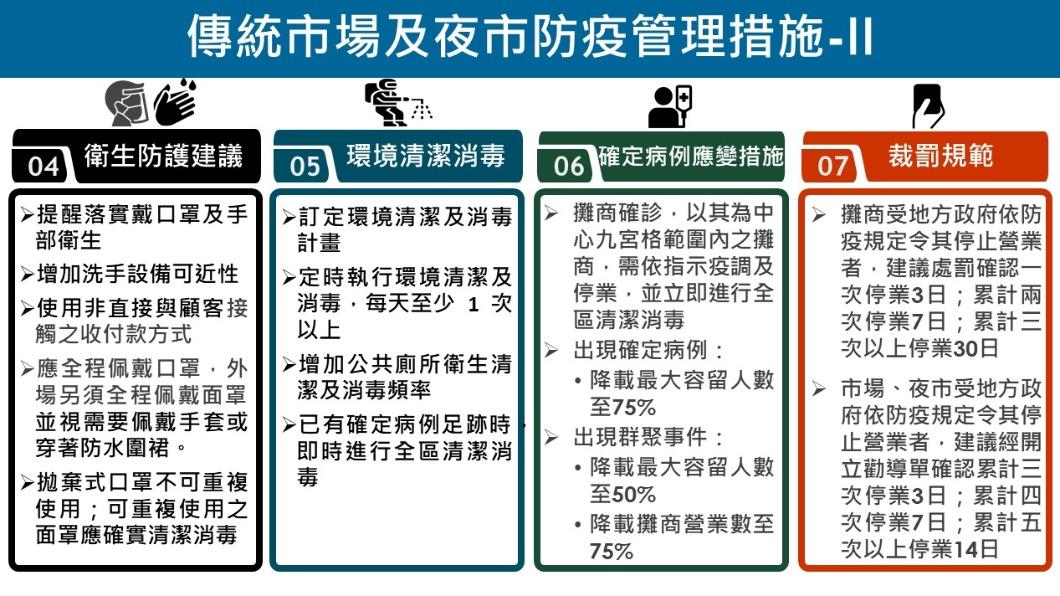 傳統市場及夜市防疫管理措施-2。(圖/經濟部) 餐廳、夜市、百貨內用鬆綁 中央公布須符這些條件