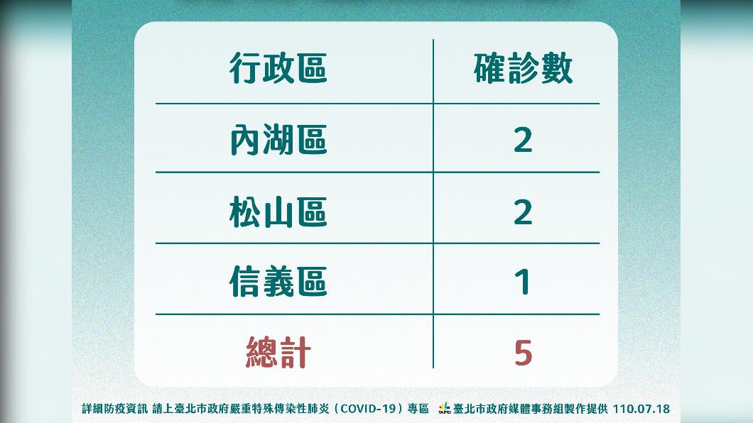 北市今日確診案件分布區域。(圖/TVBS) 北市+5 其中3人家戶感染、1例職場、1人感染源不明