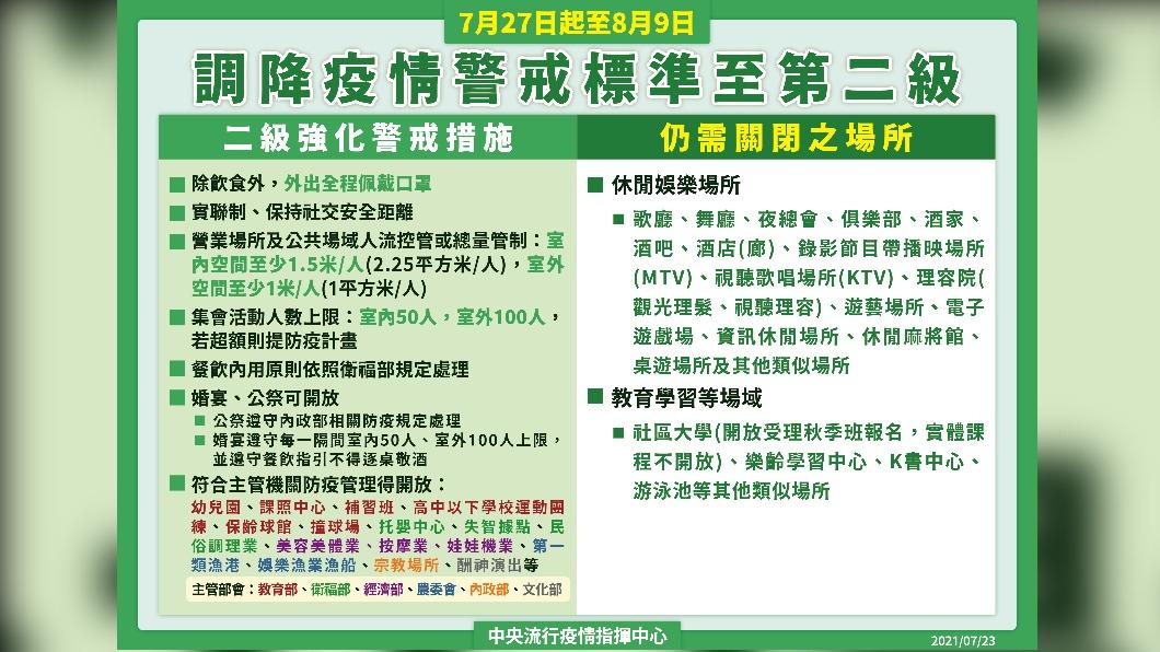 7月27日起至8月9日調降疫情警戒標準至第二級。(圖/中央流行疫情指揮中心) 超商、賣場開放內用!限制細節曝光「這條件」可以脫口罩
