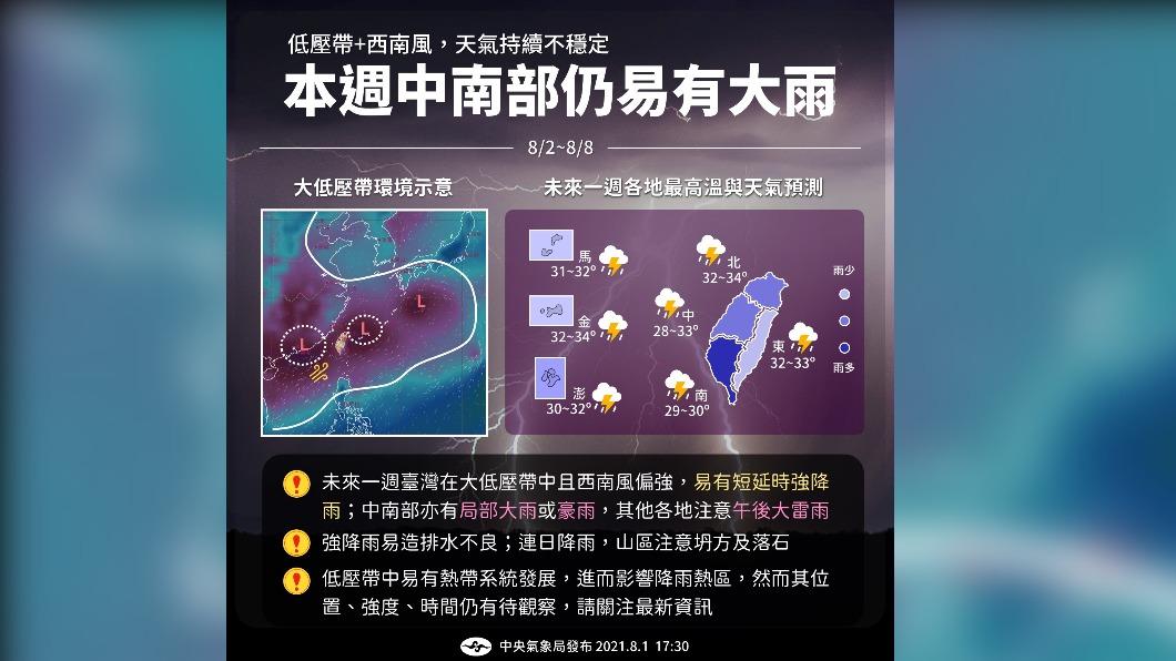 圖/報天氣臉書粉絲團 雨區南移!水彈續炸南台灣防致災 中部以北喘口氣