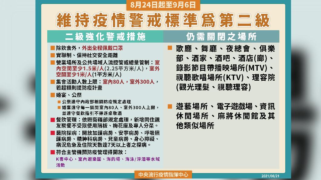 維持疫情警戒標準為第二級。(圖/中央流行疫情指揮中心) 全國二級警戒延至9/6 防疫措施8原則一次看