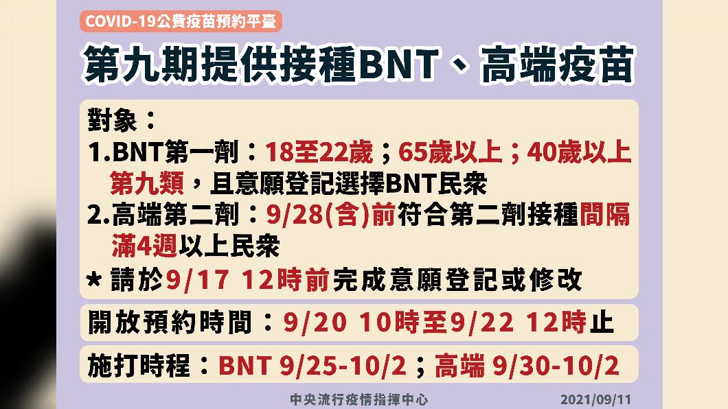 第九期提供接種BNT、高端疫苗。(圖/中央流行疫情指揮中心) 想打BNT「3類人」快登記!中午截止 9/25開打