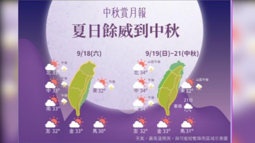 圖/中央氣象局 秋涼還沒到!中秋連續假期晴朗炎熱 賞月指數高