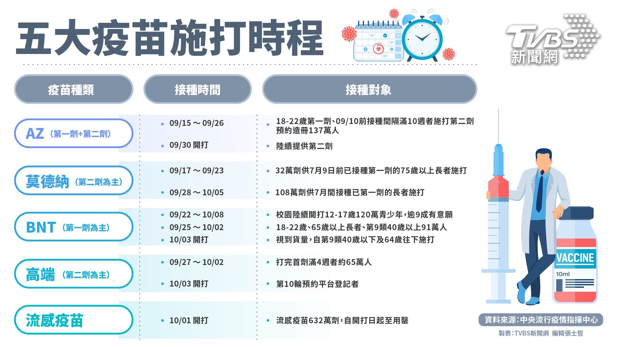 國內10月份將有5種疫苗同時開打。(圖/TVBS新聞網製表) 全台第一次!10月「5大疫苗」同時開打 時程曝光