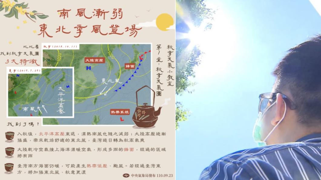 台灣入秋後首波東北風來襲。(合成圖/翻攝自報天氣 - 中央氣象局臉書、TVBS) 東北季風登場秋意濃! 一圖秒懂3大「秋季天氣特徵」