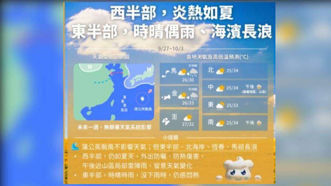 圖/中央氣象局 「秋老虎」發威!今仍熱浪來襲 一張圖快速了解本週天氣