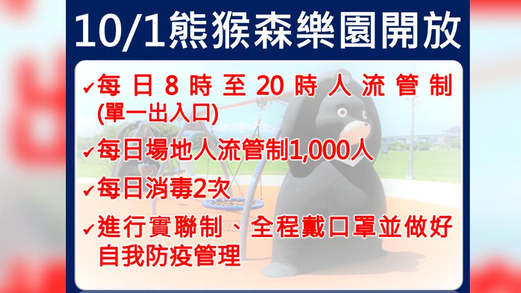 10/1熊猴森樂園開放。(圖/新北市政府) 新北鬆綁醫療探視和兒童遊藝場 侯友宜公布開放時間