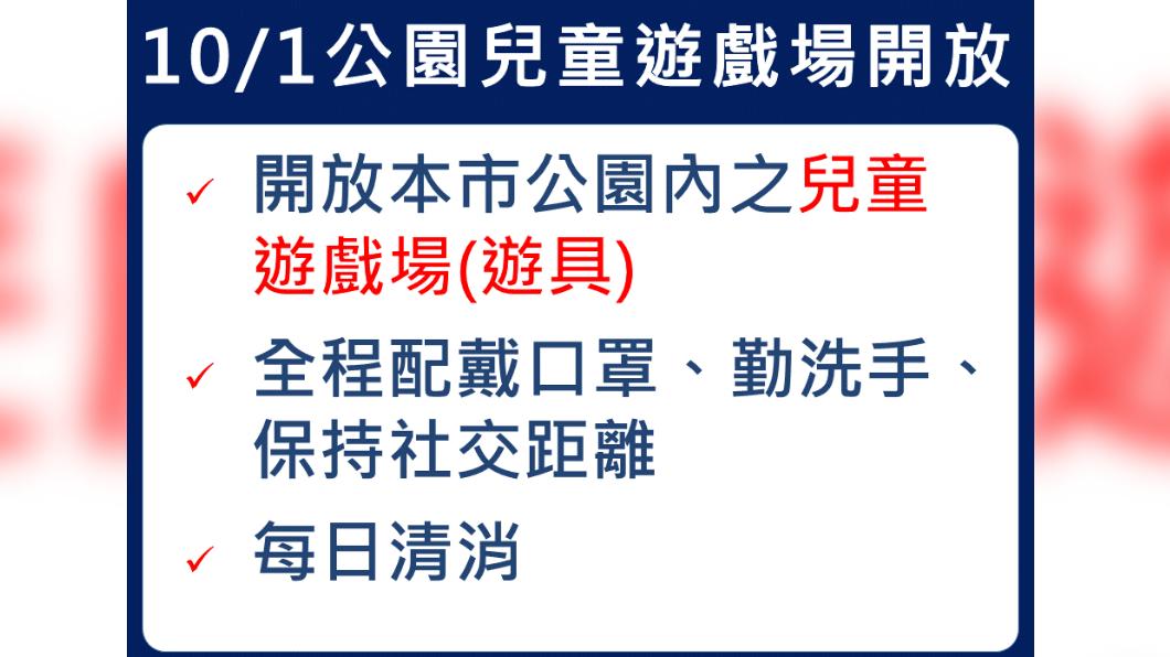 10/1公園兒童遊戲場開放。(圖/新北市政府) 新北鬆綁醫療探視和兒童遊藝場 侯友宜公布開放時間