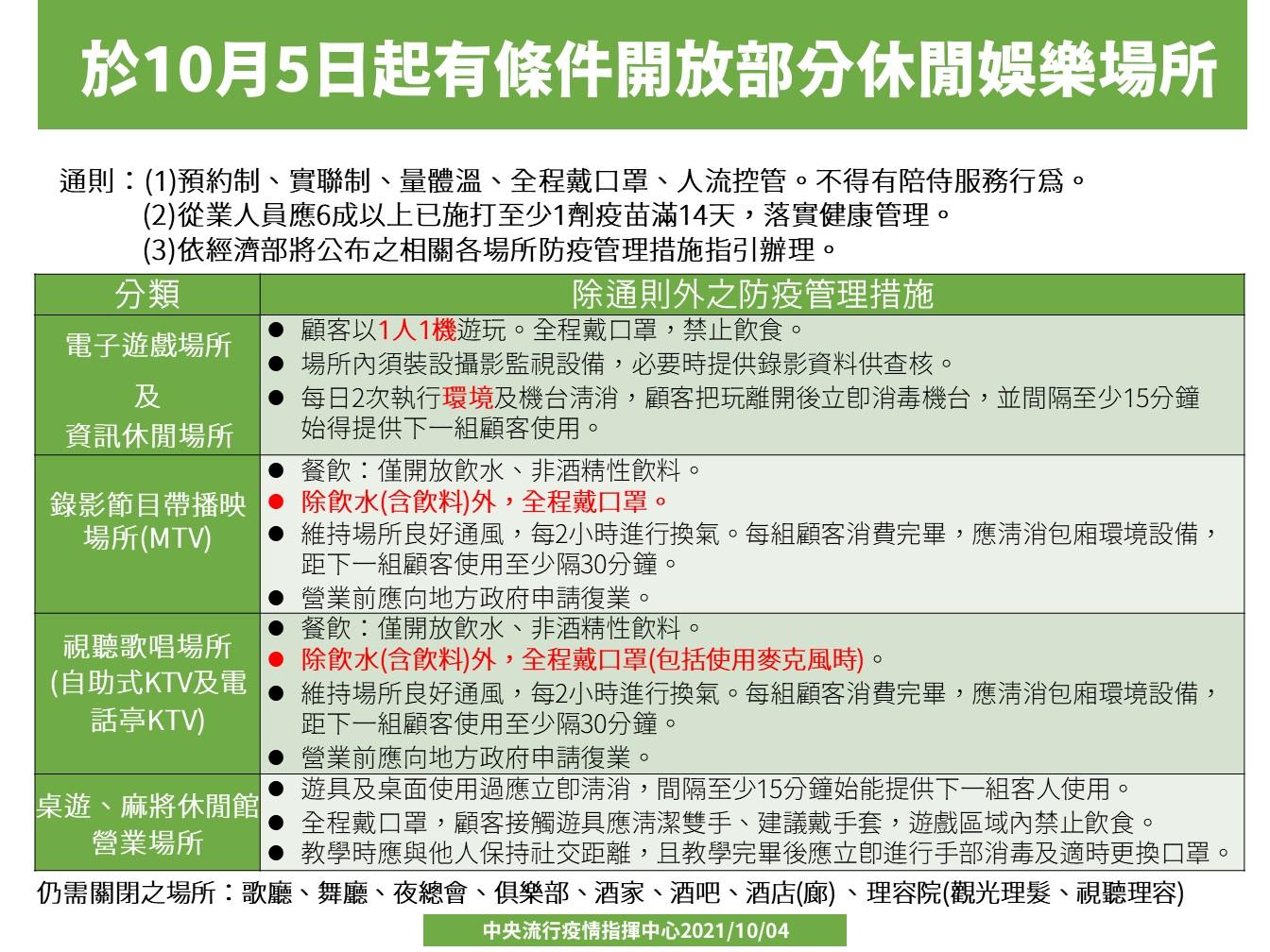 娛樂場所10月5日起有條件開放。(圖/指揮中心提供) 二級警戒確定延長!5娛樂場開放、內用免隔板「新規一次看」