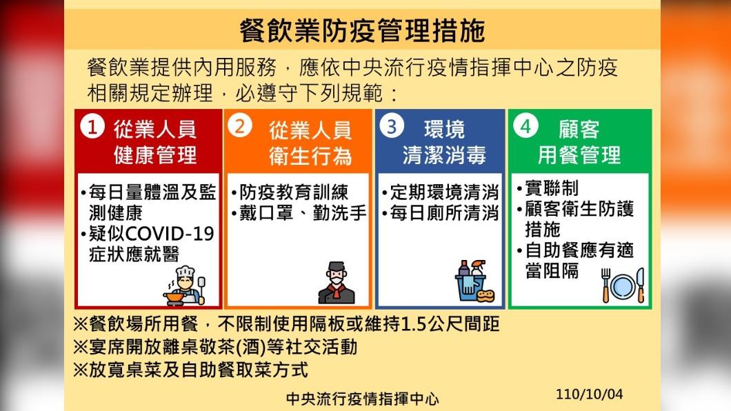 餐飲業防疫管理措施。(圖/中央流行疫情指揮中心) 二級警戒確定延長!5娛樂場開放、內用免隔板「新規一次看」