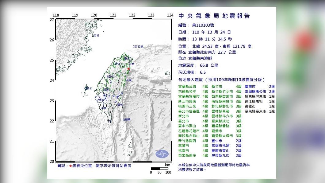 全台有感!13:11規模6.5地震 國家級警報大響