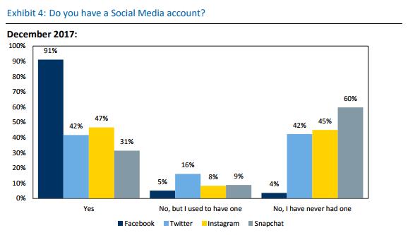 超過 9 成的人擁有 Facebook 。未持有、或曾經持有 Twitter 帳戶的數字令人矚目。