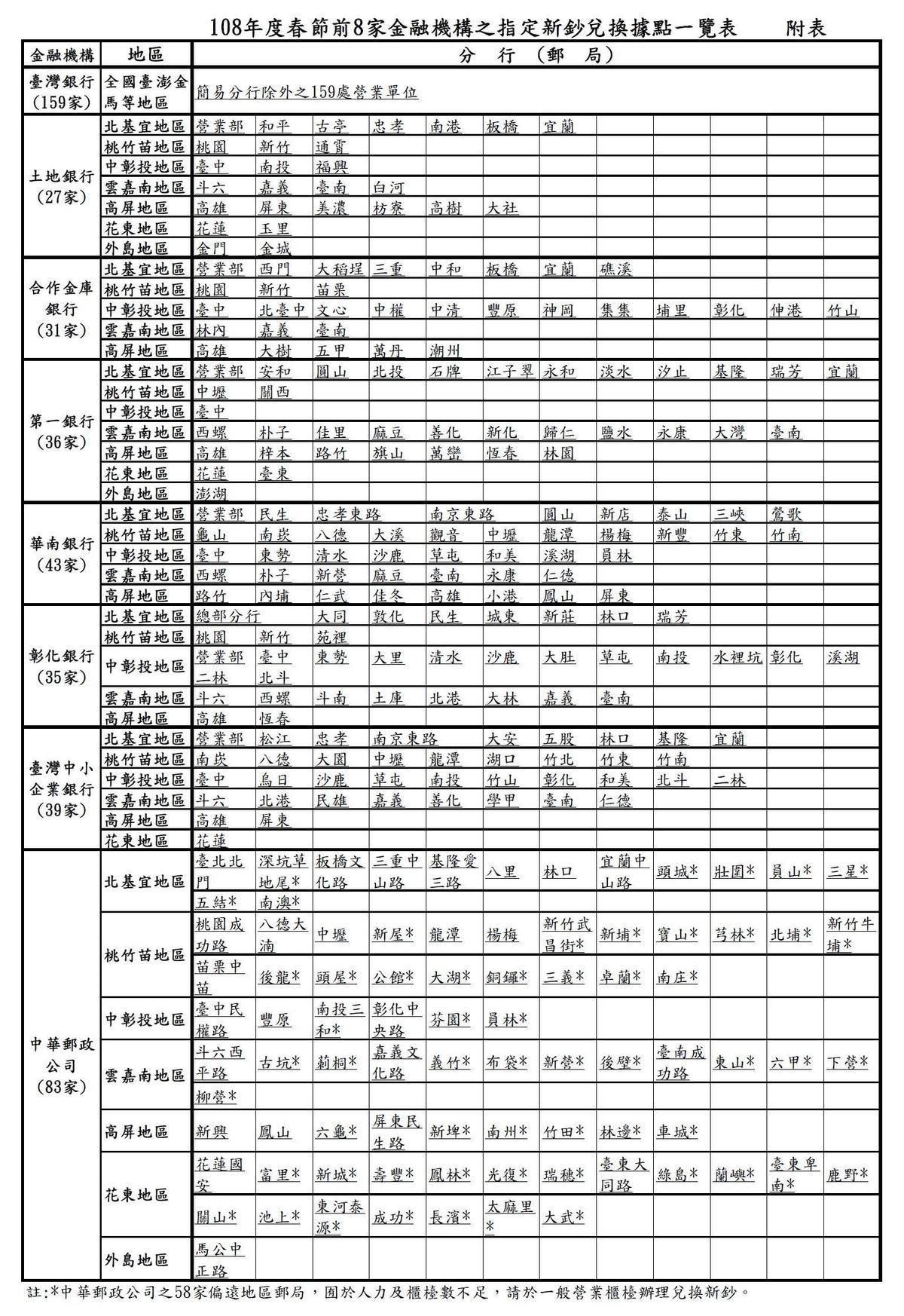 (取自央行官網)
