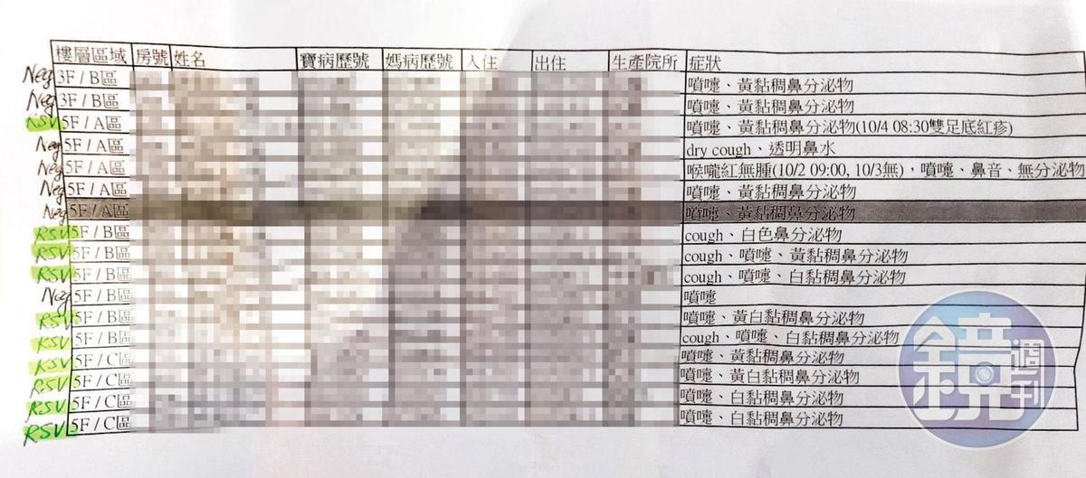 本刊取得禾馨產後護理之家內部快篩結果文件,有10名寶寶被以螢光筆標註「RSV」,確認感染呼吸道融合病毒。(讀者提供)
