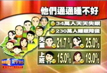 我不要當鐵人!1/3台灣人 患睡眠障礙