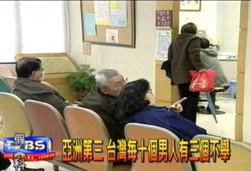 亞洲第三 台灣每10個男人有3個不舉