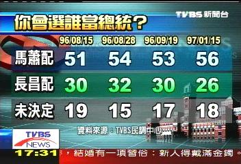 TVBS民調 總統支持誰?馬蕭56%、長昌26%