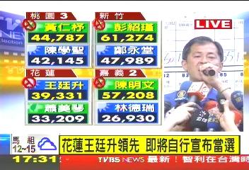 〈快訊〉保住一席!花立委補選 藍王廷升自行宣布當選