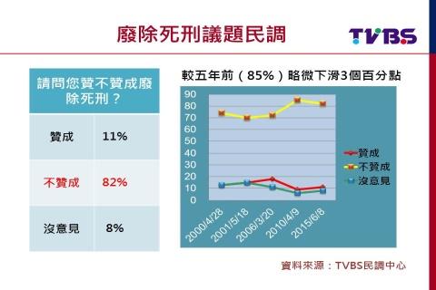 死刑爭議!TVBS民調:8成2民眾不贊成廢死