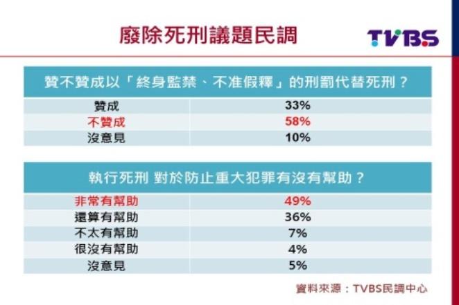 死刑爭議!TVBS民調:8成2民眾不贊成廢死2