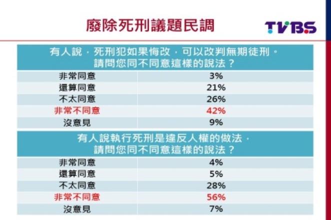 死刑爭議!TVBS民調:8成2民眾不贊成廢死3