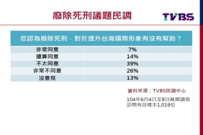 死刑爭議!TVBS民調:8成2民眾不贊成廢死4