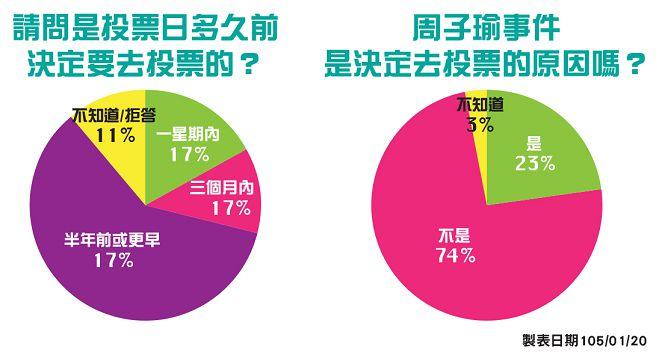 TVBS民調:周子瑜至少催出50萬票